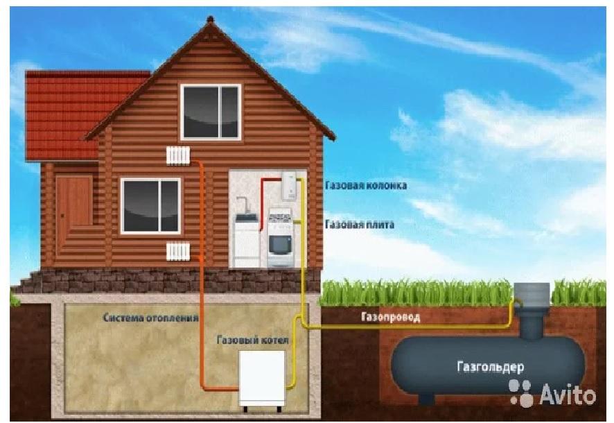 Газгольдер Автономное отопление