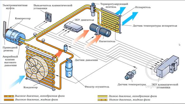 Заправка авто/быт.кондиционеров.Диагностика и ремонт радиаторов и конденсеров.