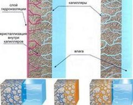 Проникающая гидроизоляция для бетона - плюсы и минусы