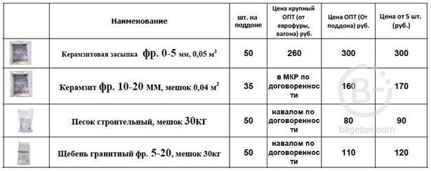 АКЦИЯ! Мешки по 50 литров всего за 300 рублей/шт.!