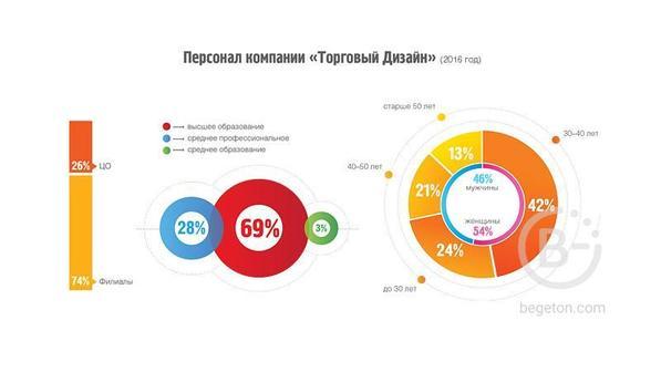 Карьера в компании «Торговый Дизайн – Новокузнецк»