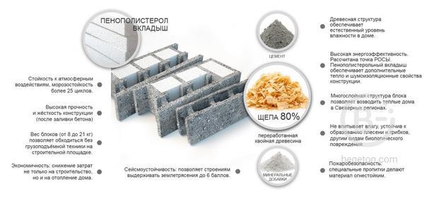 Строительные блоки Brisolit (Бризолит)