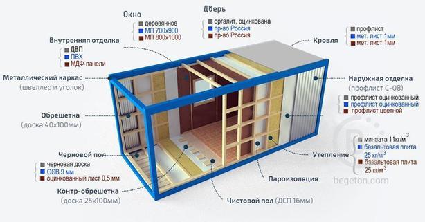 Бытовки в Ростове недорого