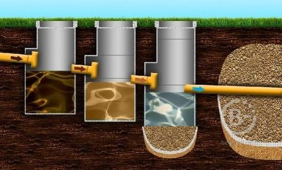 Монтаж канализаций из бетонных колец в спб и ленинградской области