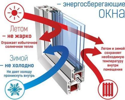 Ребята, у нас продаётся энергосберегающие окна! Экономьте зимой, не экономьте летом!